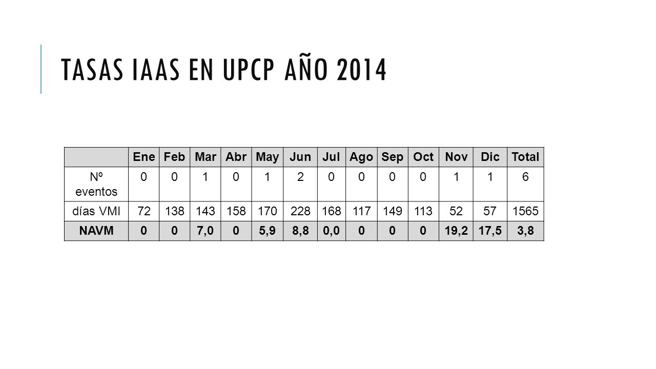 Tasas IAAS en UPCP año 2014 Ene Feb Mar Abr May Jun Jul Ago Sep Oct