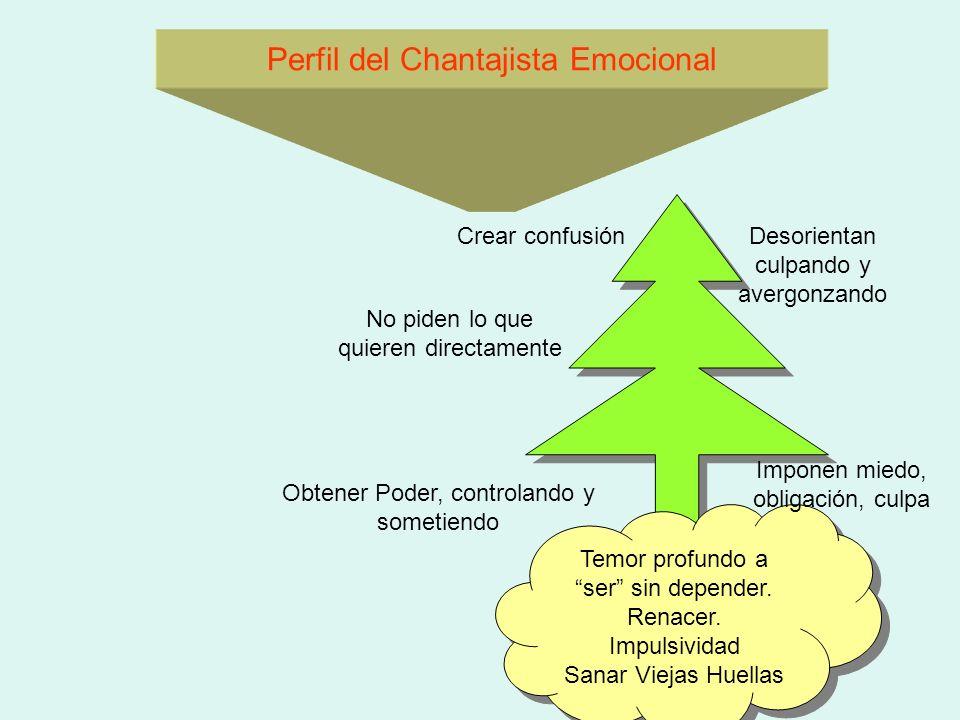 Perfil del Chantajista Emocional