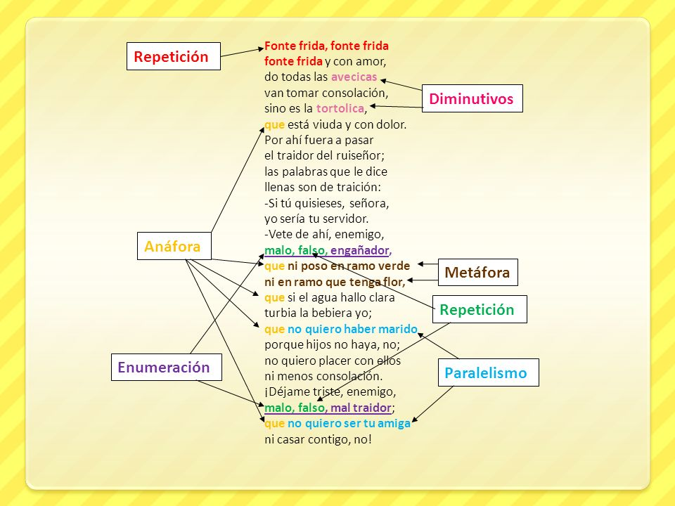 Repetición Diminutivos Anáfora Metáfora Repetición Enumeración