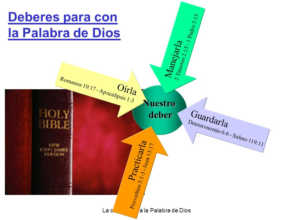 Deberes para con la Palabra de Dios Manejarla Oírla Nuestro deber