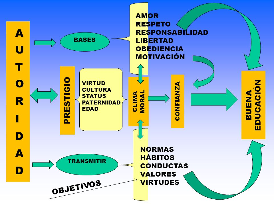 AUTORIDAD PRESTIGIO EDUCACIÓN BUENA OBJETIVOS AMOR RESPETO