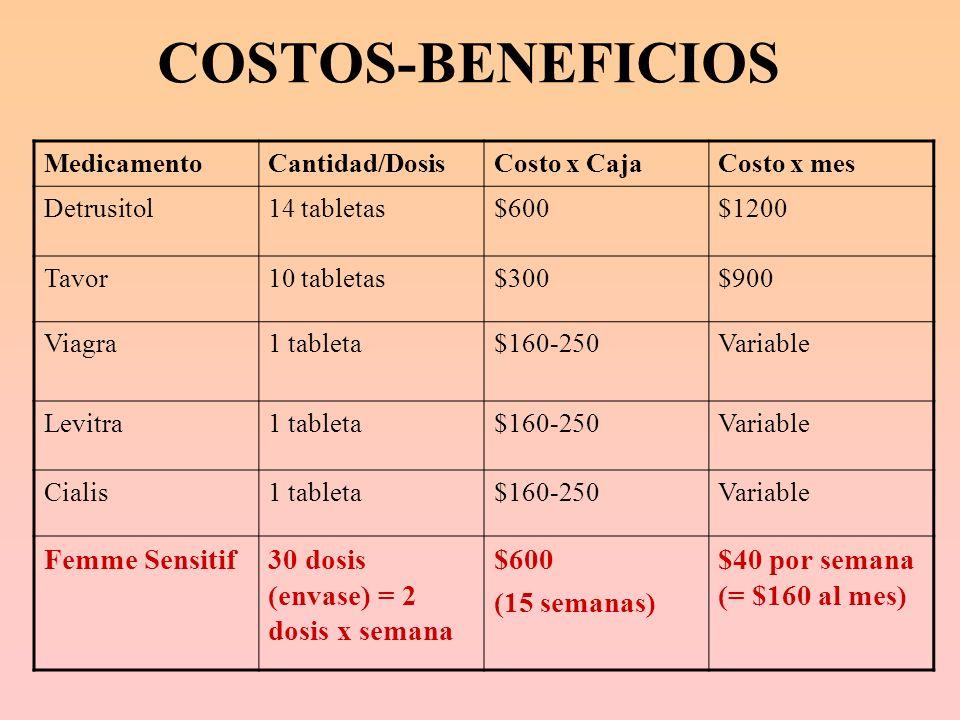 COSTOS-BENEFICIOS Femme Sensitif 30 dosis (envase) = 2 dosis x semana