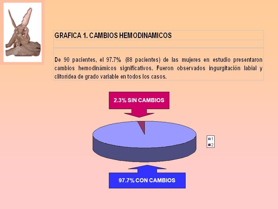 2.3% SIN CAMBIOS 97.7% CON CAMBIOS