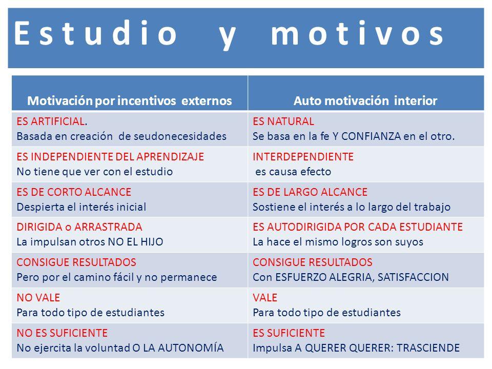 Motivación por incentivos externos Auto motivación interior