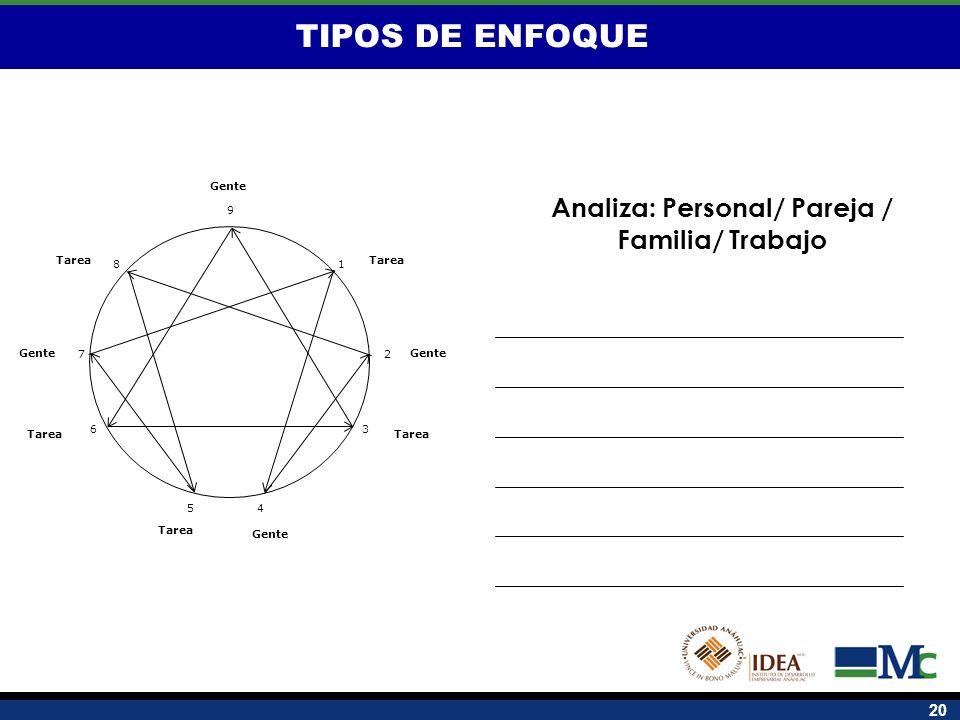 Analiza: Personal/ Pareja / Familia/ Trabajo