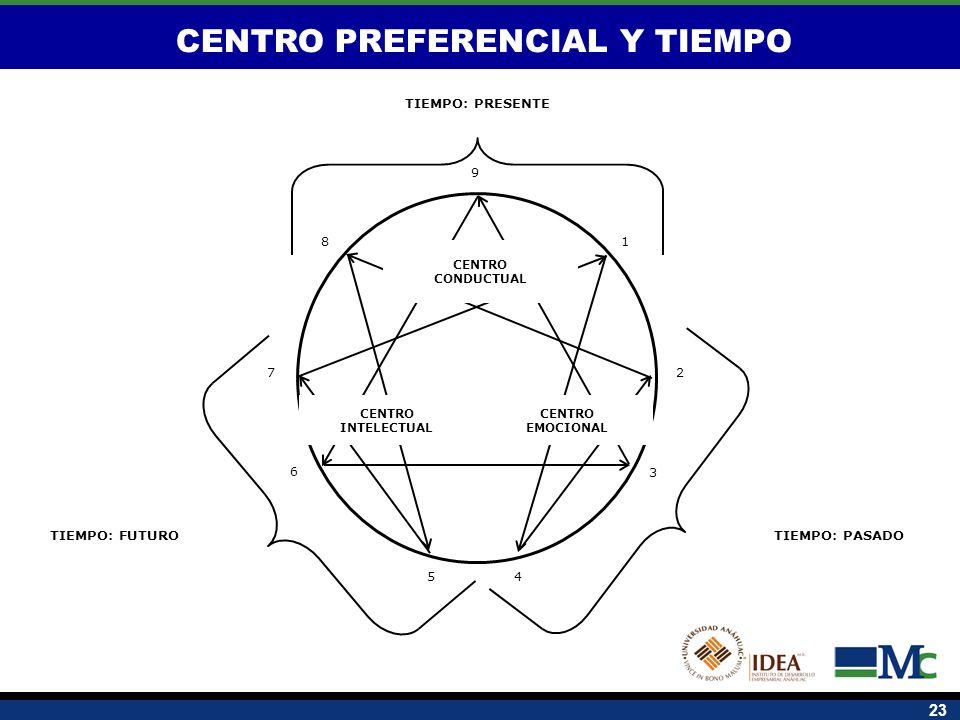 CENTRO PREFERENCIAL Y TIEMPO