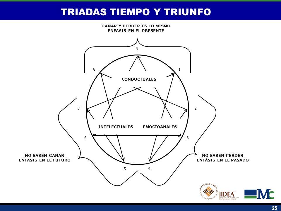 TRIADAS TIEMPO Y TRIUNFO