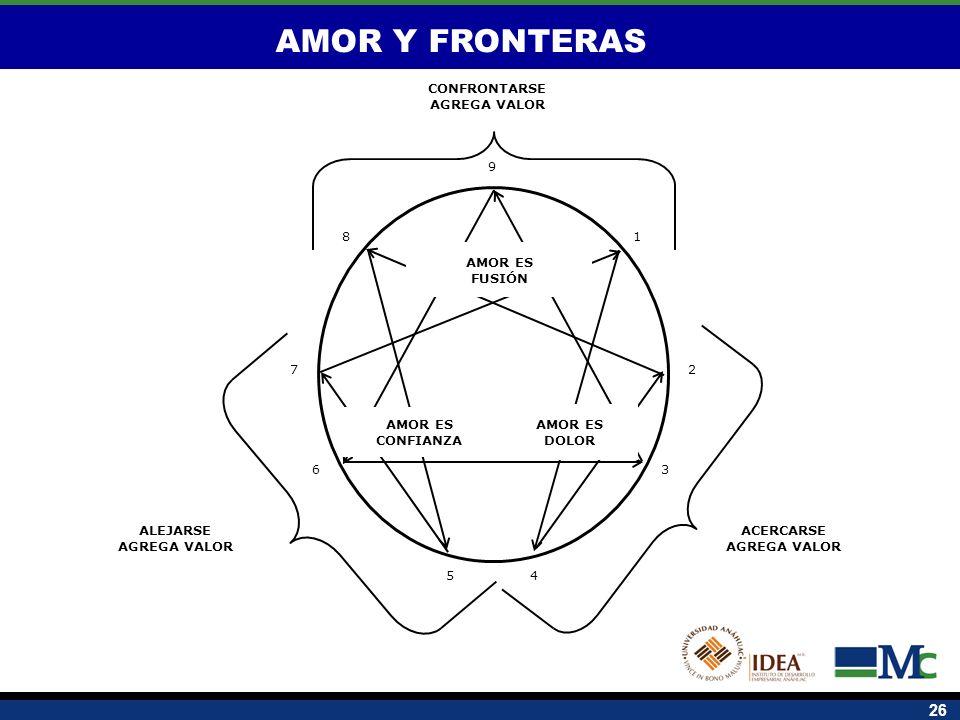 AMOR Y FRONTERAS CONFRONTARSE AGREGA VALOR ACERCARSE ALEJARSE 1 2 8 7