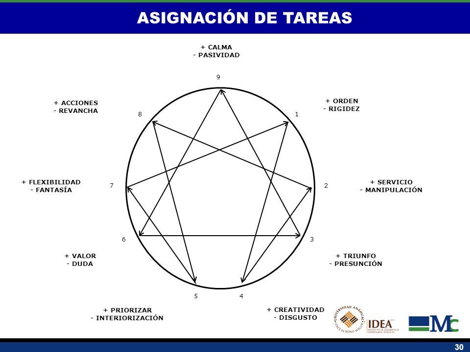 ASIGNACIÓN DE TAREAS + SERVICIO - MANIPULACIÓN + ORDEN - RIGIDEZ