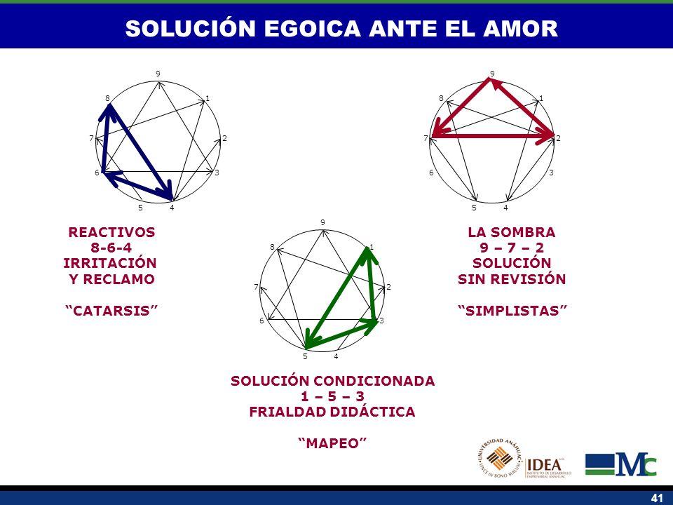 SOLUCIÓN EGOICA ANTE EL AMOR SOLUCIÓN CONDICIONADA