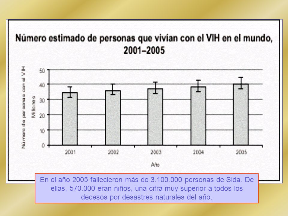 En el año 2005 fallecieron más de 3. 100. 000 personas de Sida