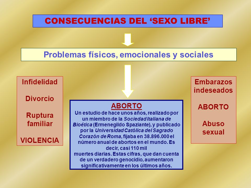 CONSECUENCIAS DEL 'SEXO LIBRE'