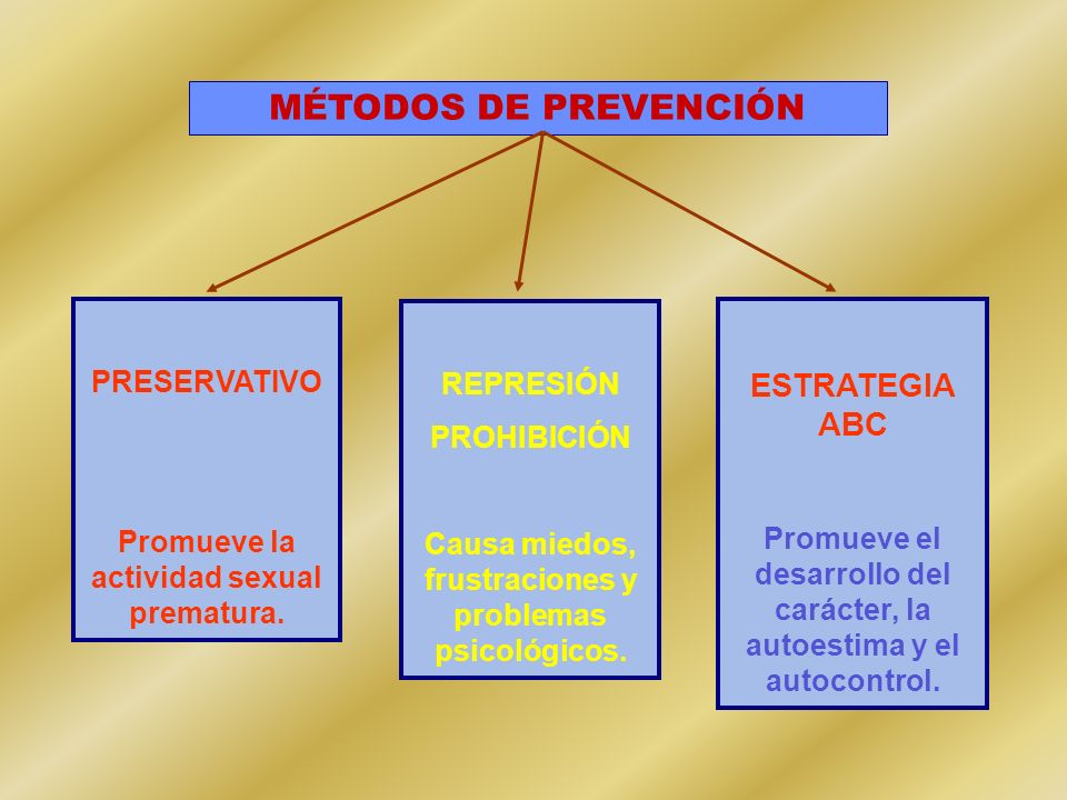 MÉTODOS DE PREVENCIÓN ESTRATEGIA ABC PRESERVATIVO REPRESIÓN