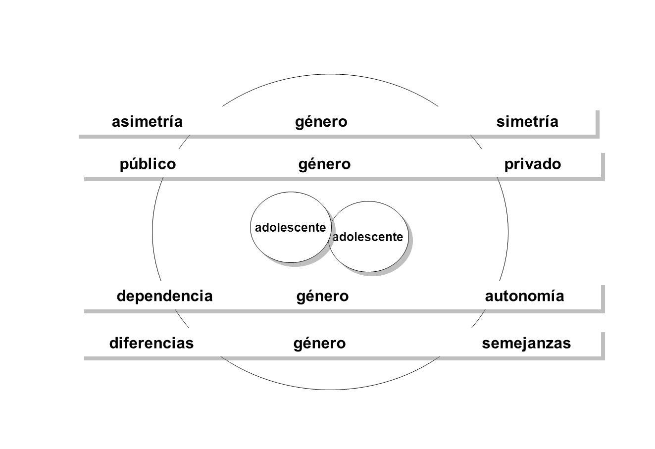 asimetría género simetría