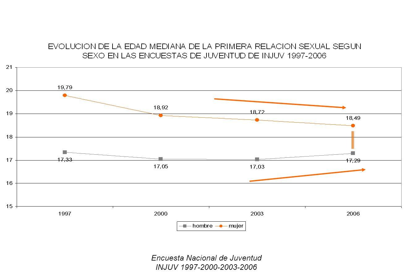 Encuesta Nacional de Juventud