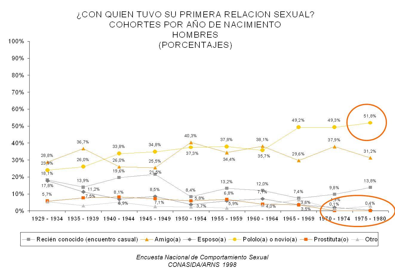 Encuesta Nacional de Comportamiento Sexual