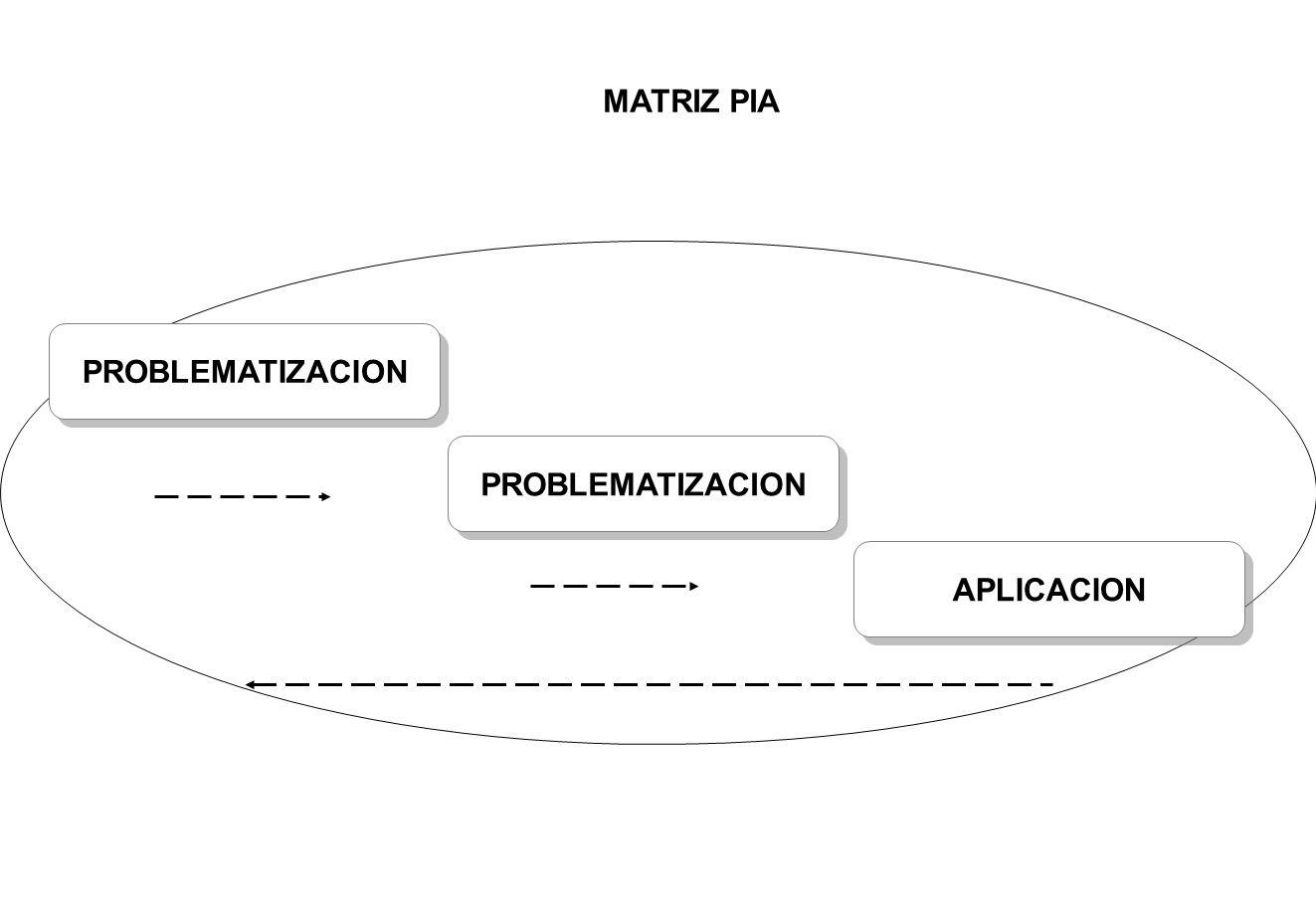 MATRIZ PIA PROBLEMATIZACION PROBLEMATIZACION APLICACION