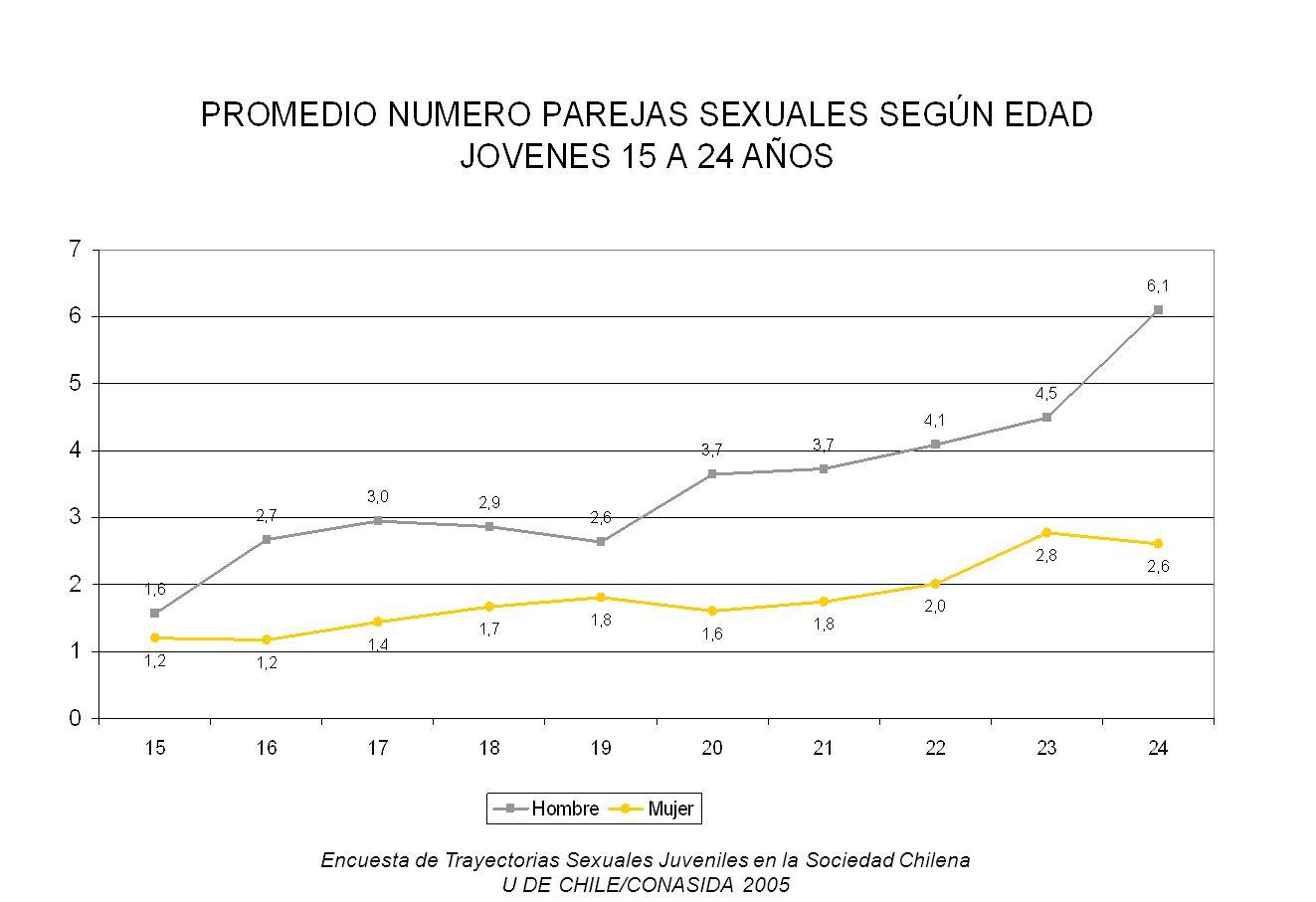 Encuesta de Trayectorias Sexuales Juveniles en la Sociedad Chilena