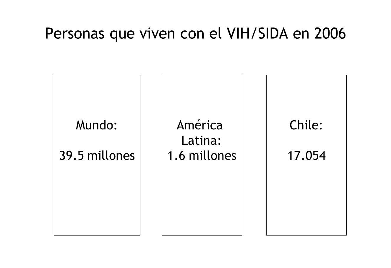 Personas que viven con el VIH/SIDA en 2006