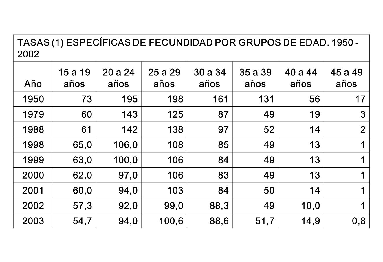 TASAS (1) ESPECÍFICAS DE FECUNDIDAD POR GRUPOS DE EDAD. 1950 - 2002
