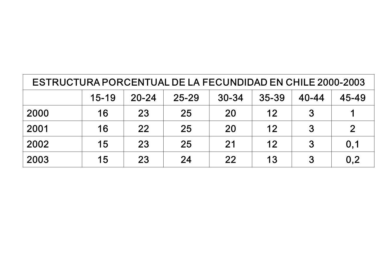 ESTRUCTURA PORCENTUAL DE LA FECUNDIDAD EN CHILE 2000-2003