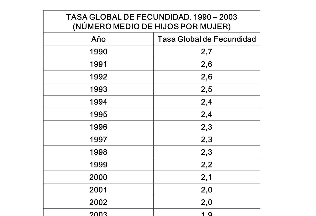 (NÚMERO MEDIO DE HIJOS POR MUJER) Tasa Global de Fecundidad