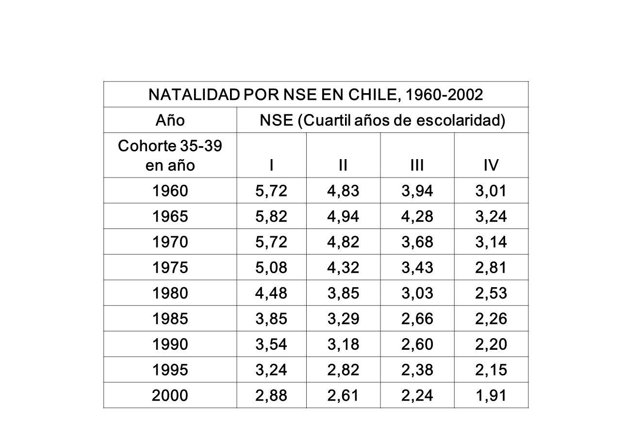 NATALIDAD POR NSE EN CHILE, 1960-2002 Año