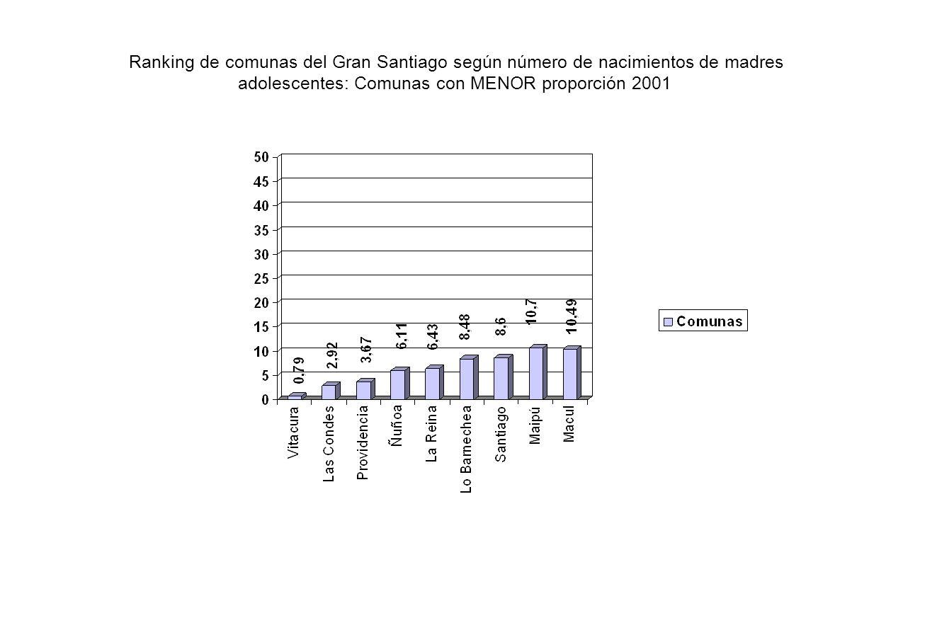 Ranking de comunas del Gran Santiago según número de nacimientos de madres adolescentes: Comunas con MENOR proporción 2001