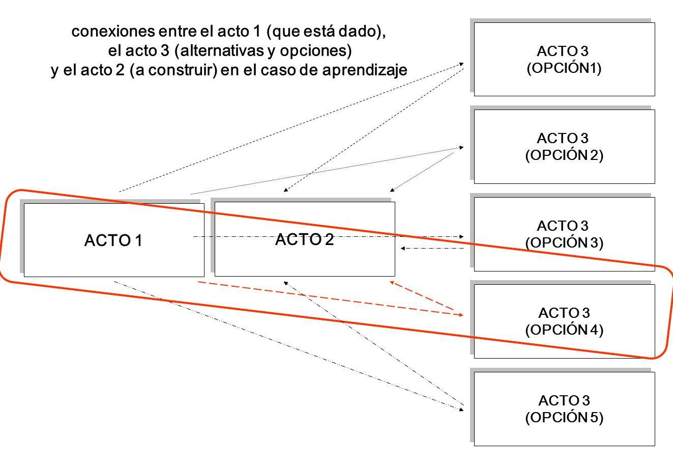 conexiones entre el acto 1 (que está dado),