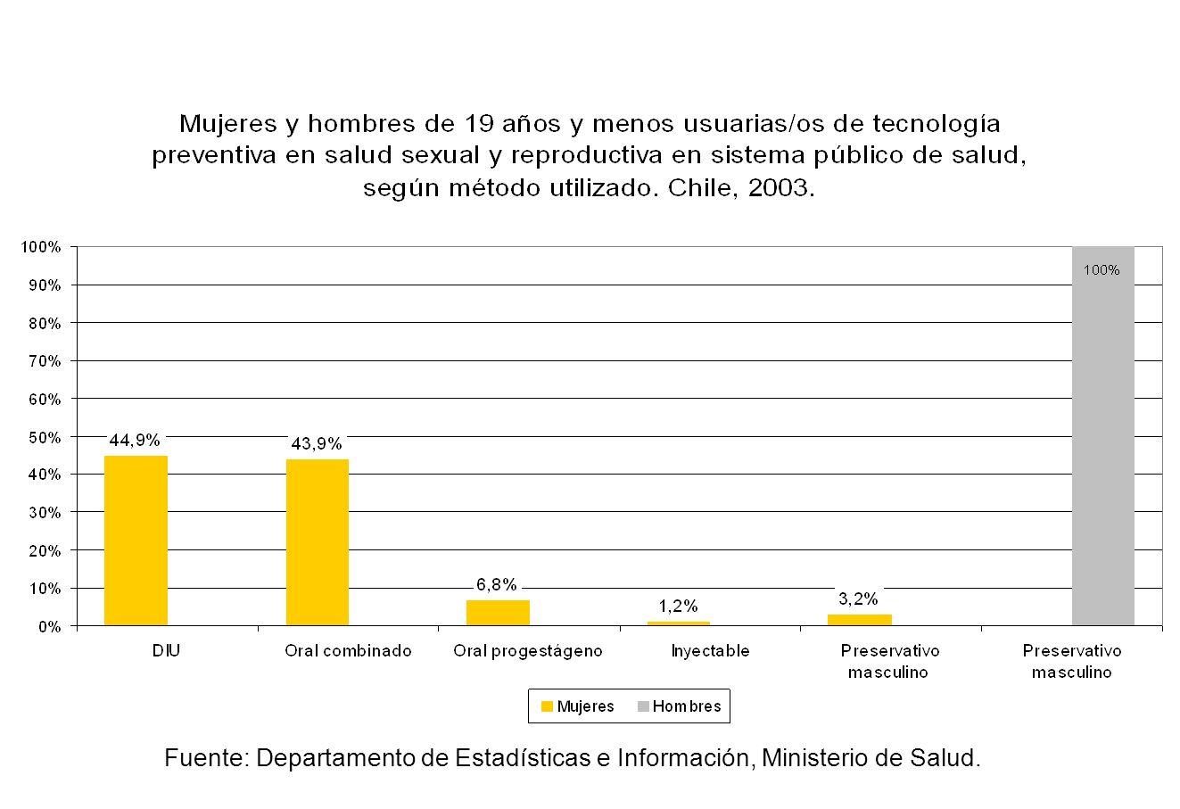 Fuente: Departamento de Estadísticas e Información, Ministerio de Salud.