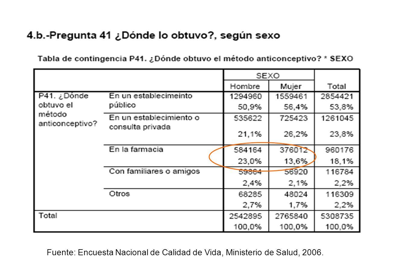 Fuente: Encuesta Nacional de Calidad de Vida, Ministerio de Salud, 2006.