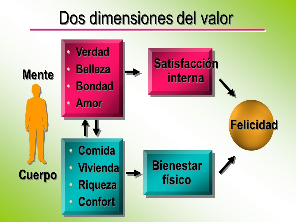 Dos dimensiones del valor