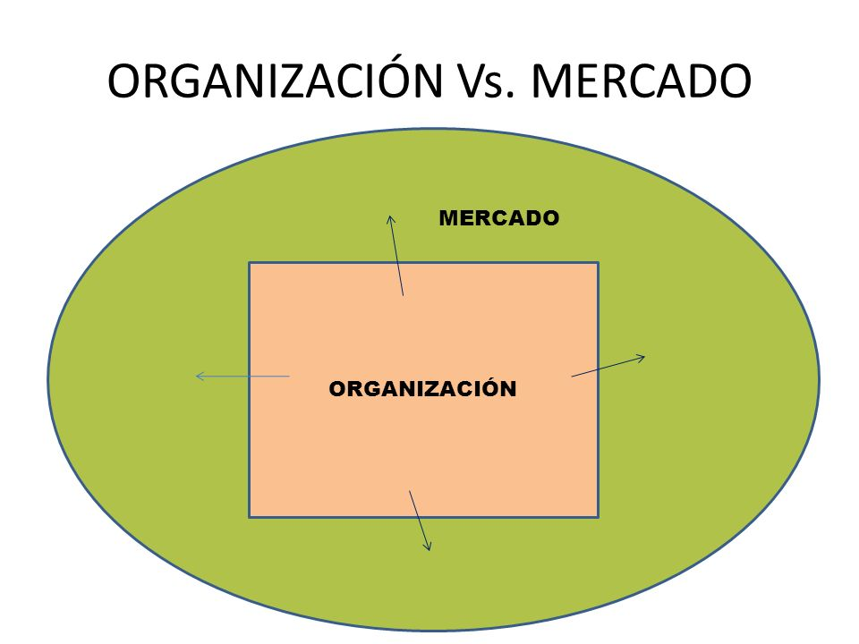 ORGANIZACIÓN Vs. MERCADO