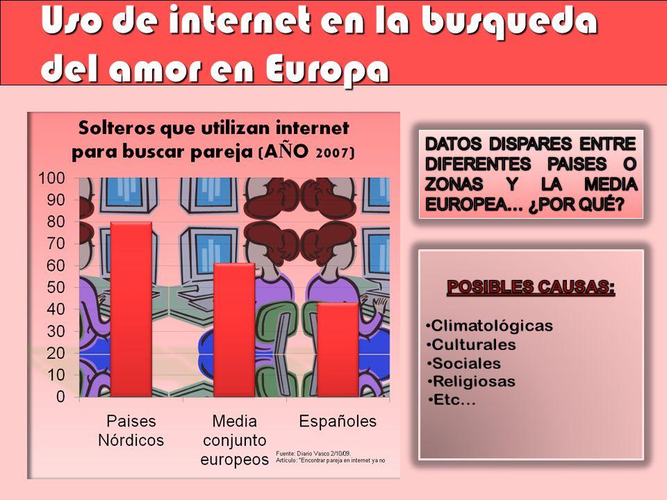 Uso de internet en la busqueda del amor en Europa
