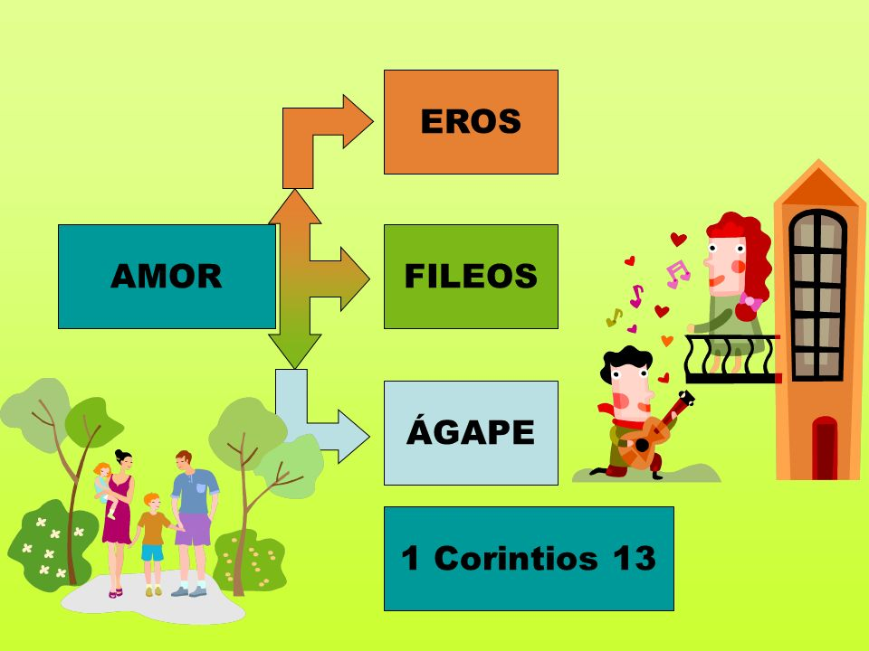 EROS AMOR FILEOS ÁGAPE 1 Corintios 13