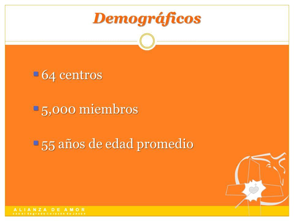 Demográficos 64 centros 5,000 miembros 55 años de edad promedio