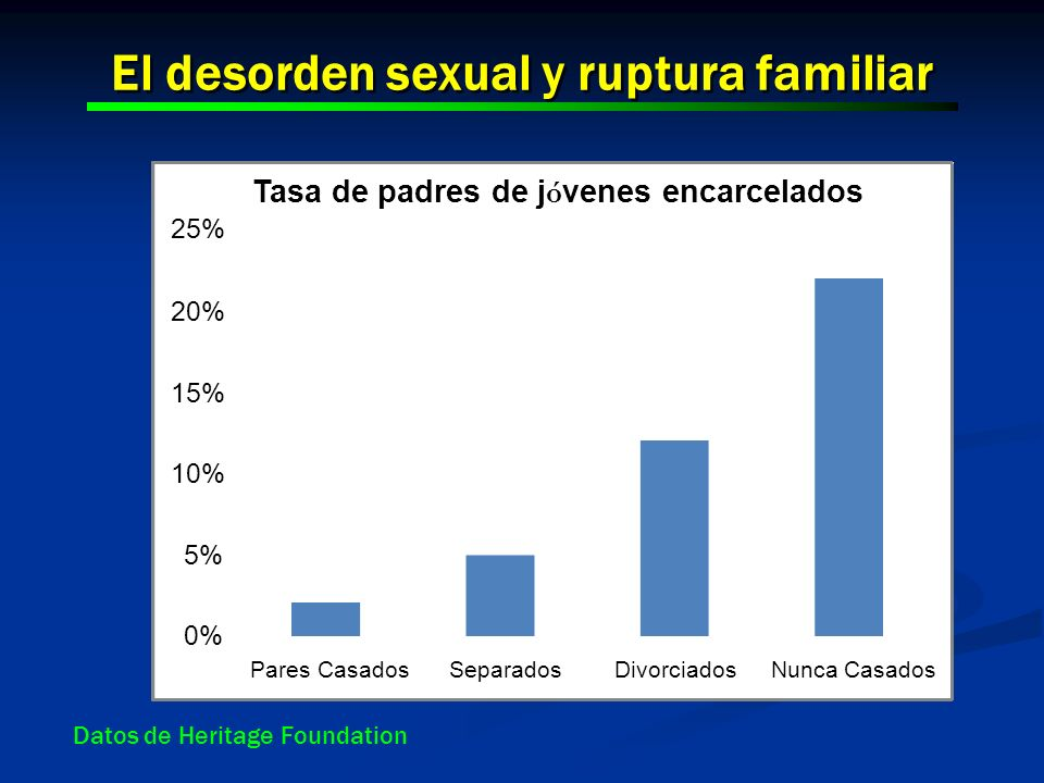 El desorden sexual y ruptura familiar