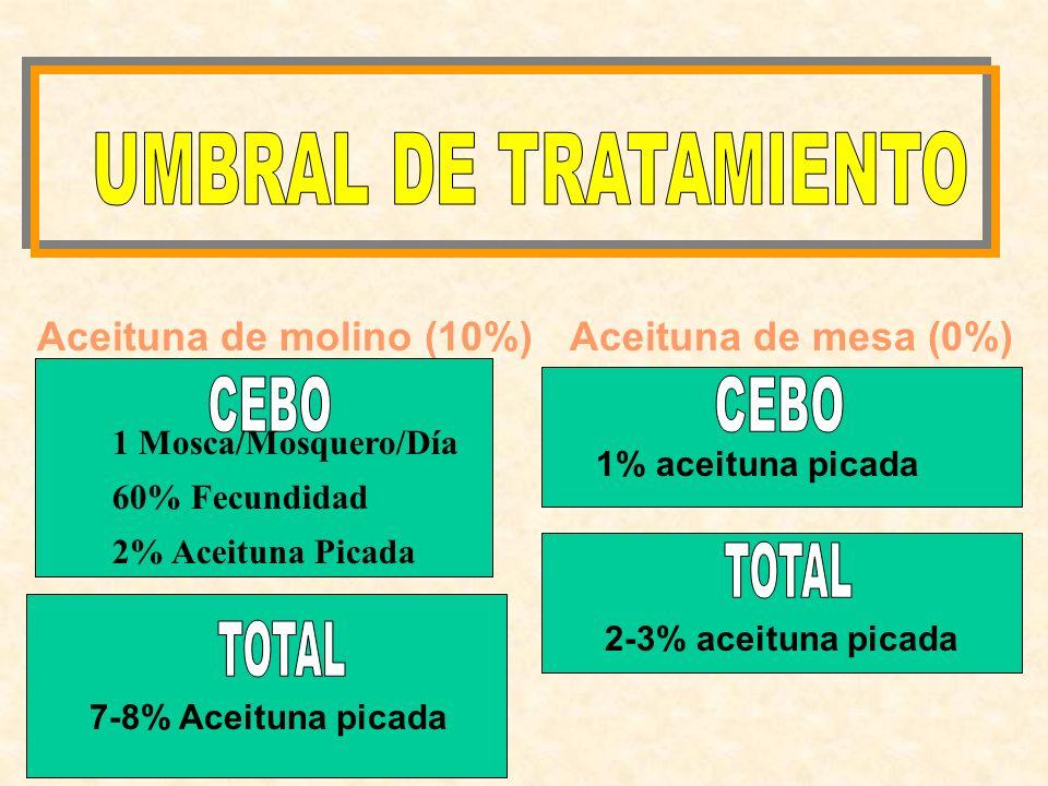 UMBRAL DE TRATAMIENTO Aceituna de molino (10%) Aceituna de mesa (0%)