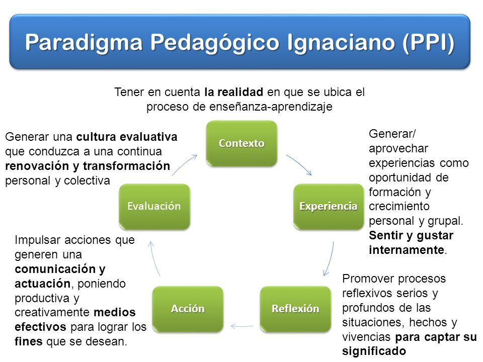 Paradigma Pedagógico Ignaciano (PPI)