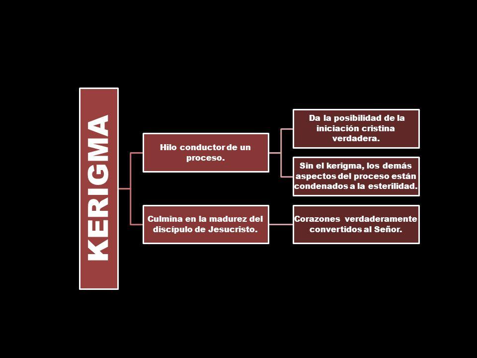 KERIGMA Hilo conductor de un proceso.