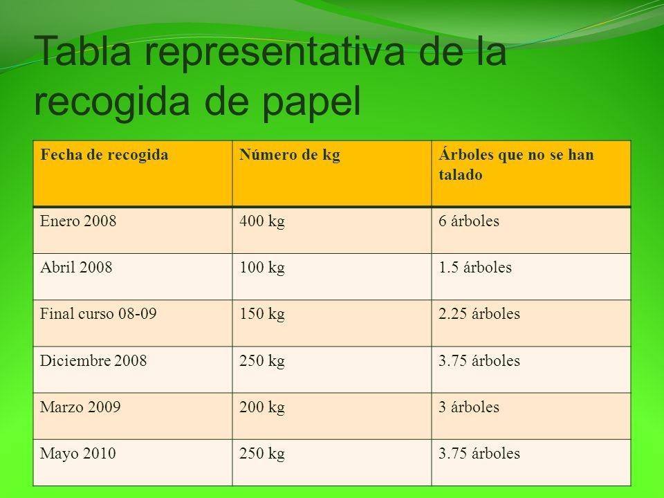 Tabla representativa de la recogida de papel