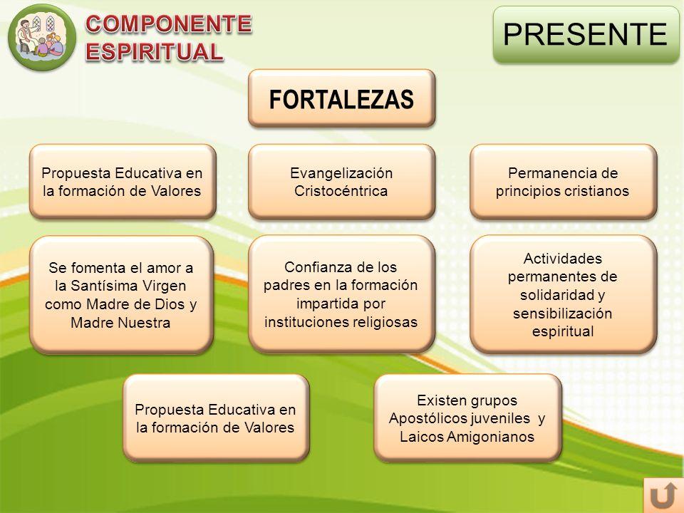 PRESENTE FORTALEZAS COMPONENTE ESPIRITUAL