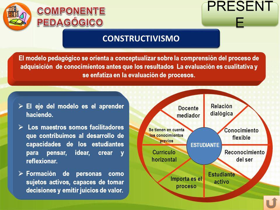 PRESENTE COMPONENTE PEDAGÓGICO CONSTRUCTIVISMO