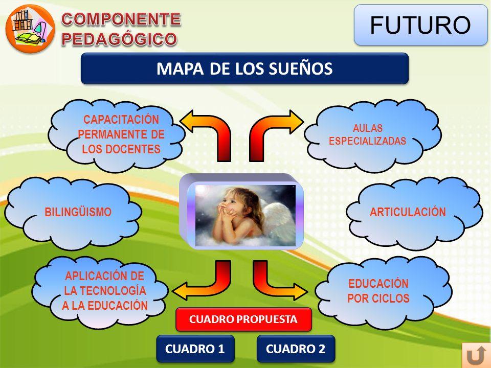FUTURO MAPA DE LOS SUEÑOS COMPONENTE PEDAGÓGICO COMPONENTE PEDAGÓGICO