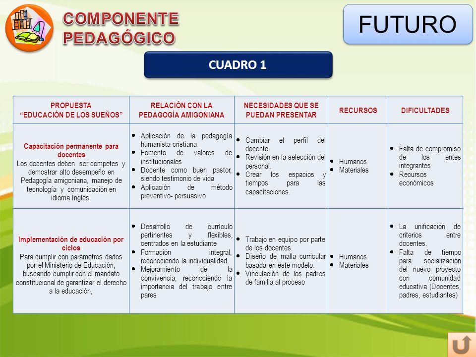 FUTURO COMPONENTE PEDAGÓGICO CUADRO 1 PROPUESTA