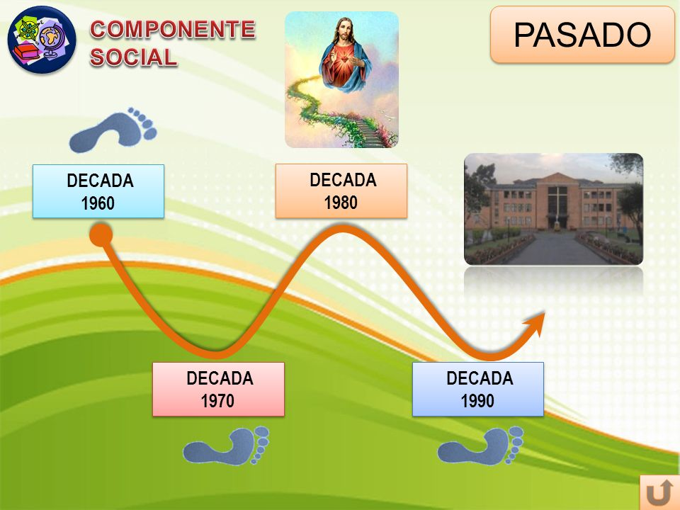 PASADO COMPONENTE SOCIAL DECADA 1960 DECADA 1980 DECADA 1970 DECADA