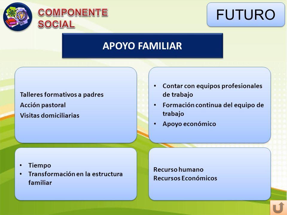 FUTURO APOYO FAMILIAR COMPONENTE SOCIAL Talleres formativos a padres