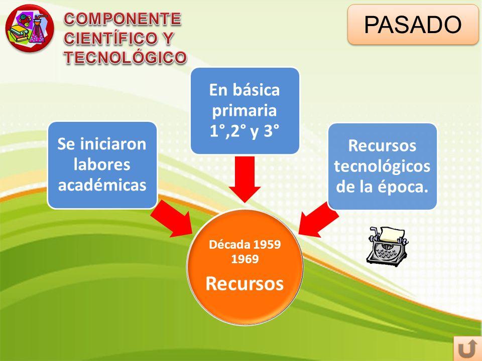 PASADO Recursos COMPONENTE CIENTÍFICO Y TECNOLÓGICO Década 1959 1969