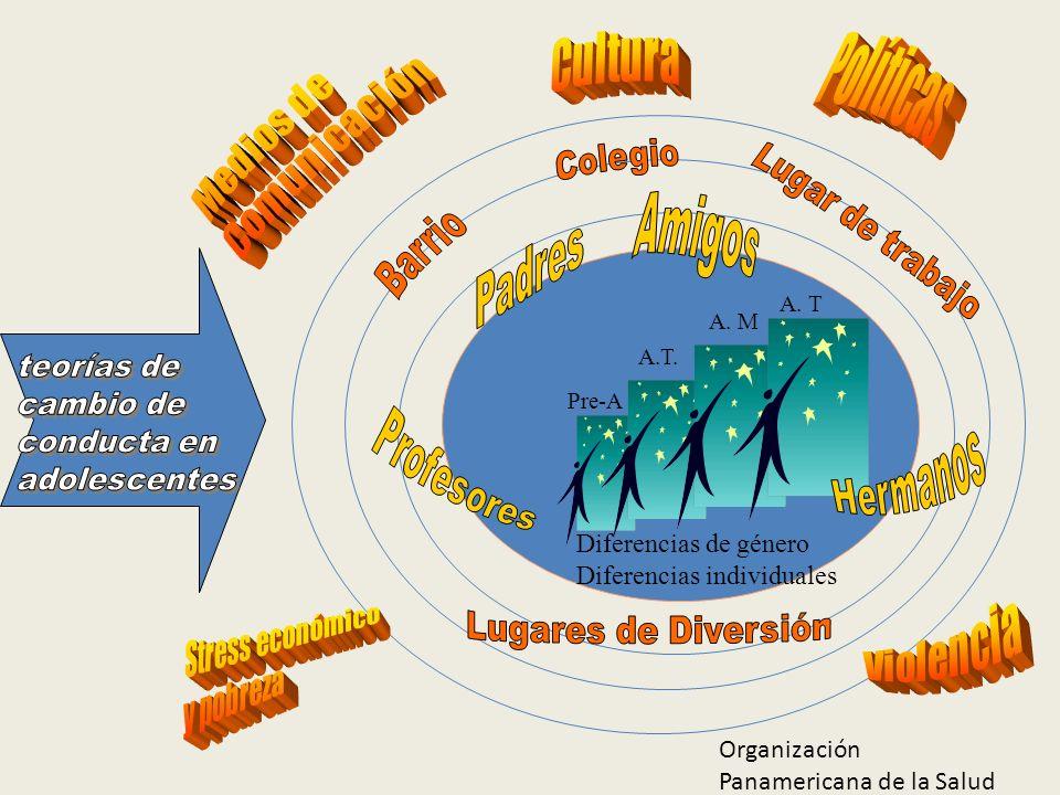 Colegio Lugar de trabajo Amigos Barrio teorías de cambio de