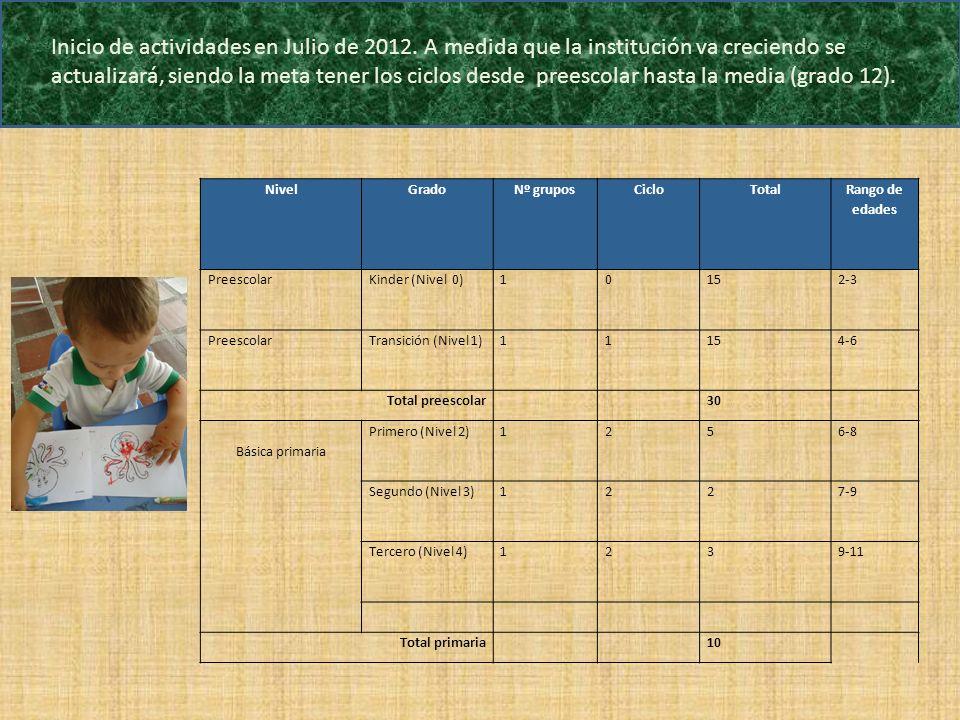 Inicio de actividades en Julio de 2012